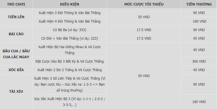 điều kiện nhận thưởng game Việt